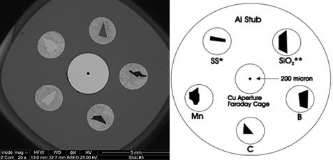 EM-Tec CXS-5F light element and EDS calibration standard, 5 materials plus F/C on pin stub